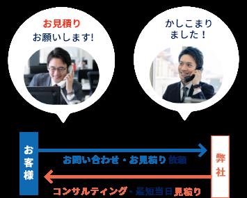 1.お問い合わせ・お見積